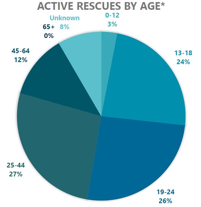 CSPS active rescues by age