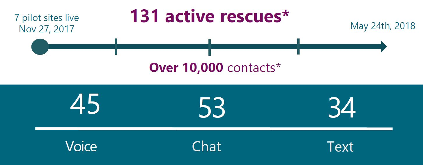 CSPS active rescues by contact medium