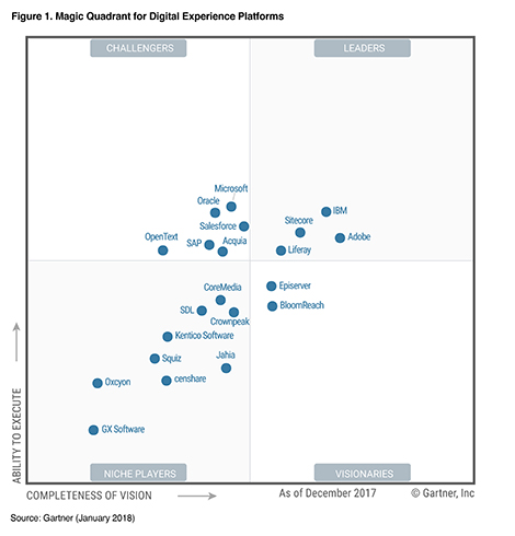 Gartner DXP magic quadrant
