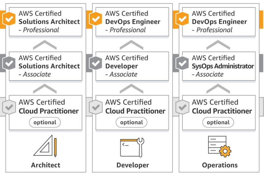 certifications-AWS