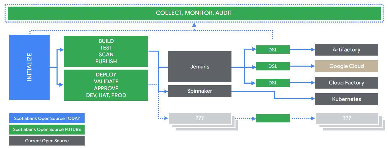 Scotiabank open source roadmap