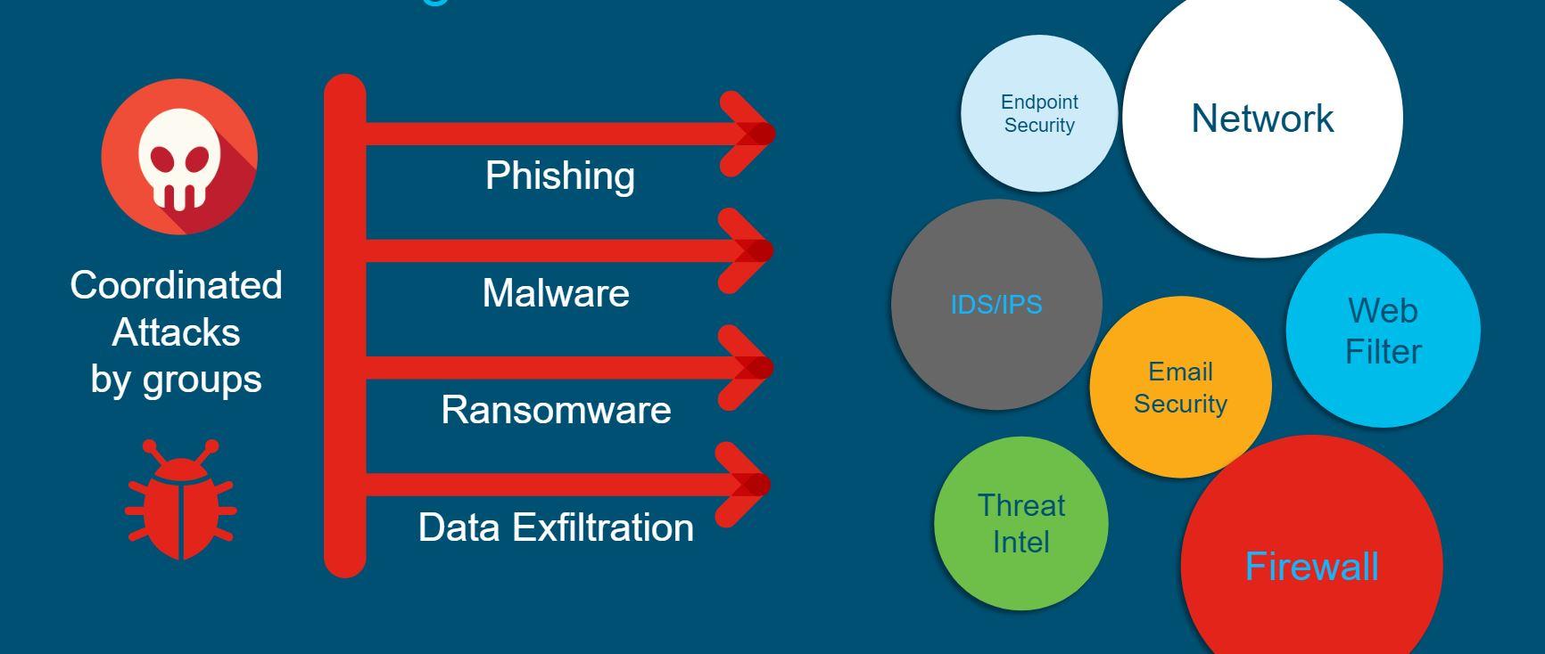 coordinated attacks - Cisco