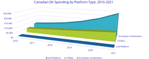 Digital Transformation spending projection IDC