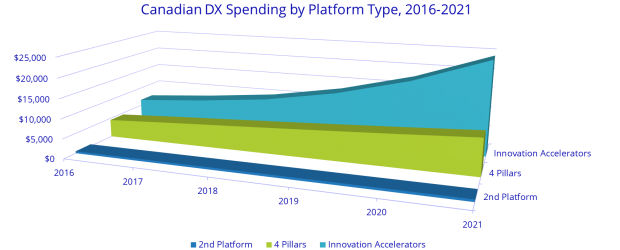 Digital Transformation spending projection IDC
