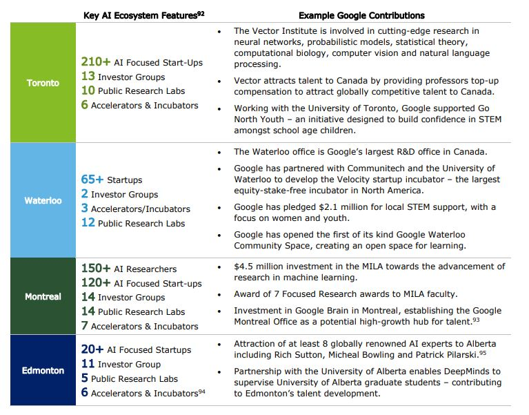 AI ecosystem Canada - Google investments
