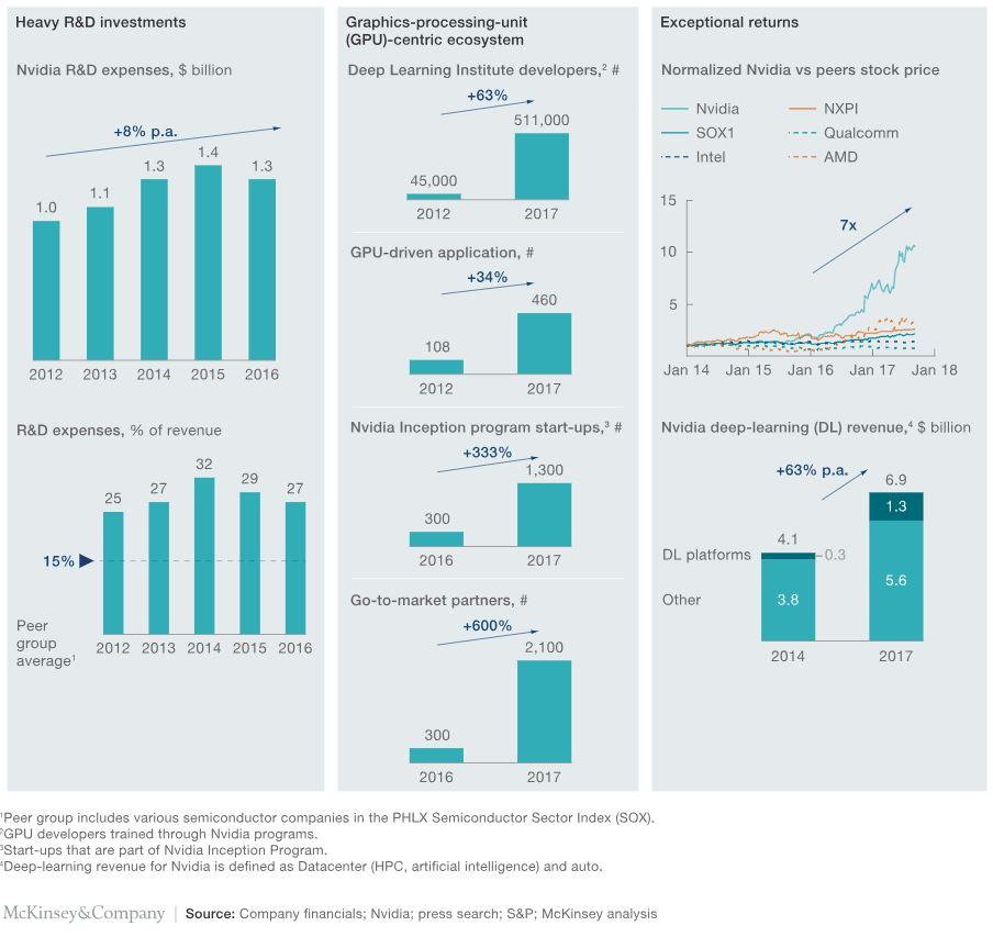 McKinsey - Nvidia stock