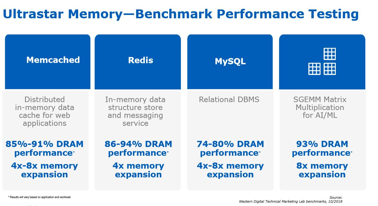 Western Digital announces new memory extension drive | IT