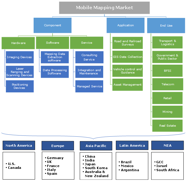 mobile mapping market diagram