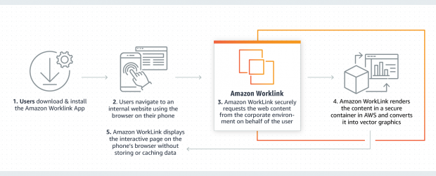 Amazon WorkLink how it works