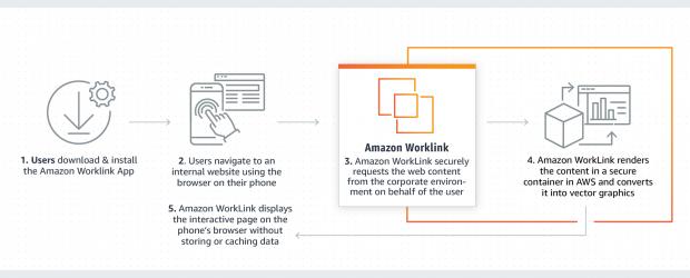 Amazon WorkLink how it works