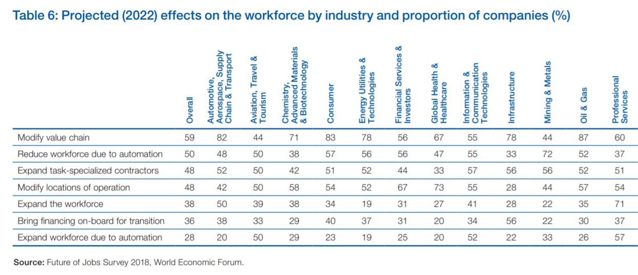 Automation effects on industries by World Economic Forum