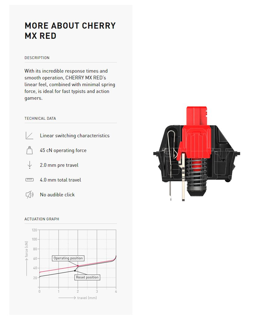 Cherry MX Red datasheet