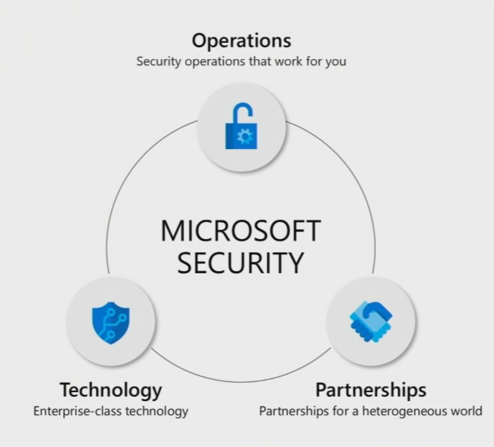 Microsoft cyber security investments 3 pillars