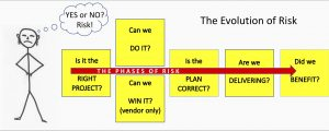 Risk evolution for project management