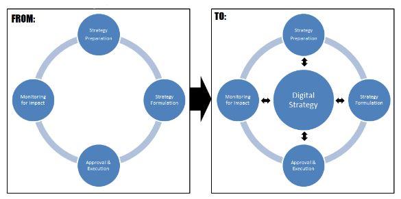 strategic planning cycle diagram