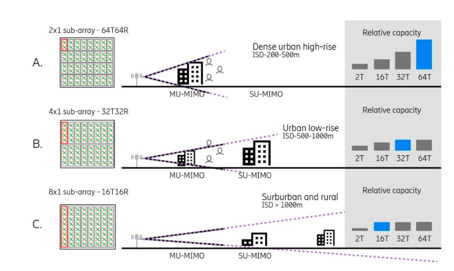 5g antenna deployment scenario Everything you need to know about 5G