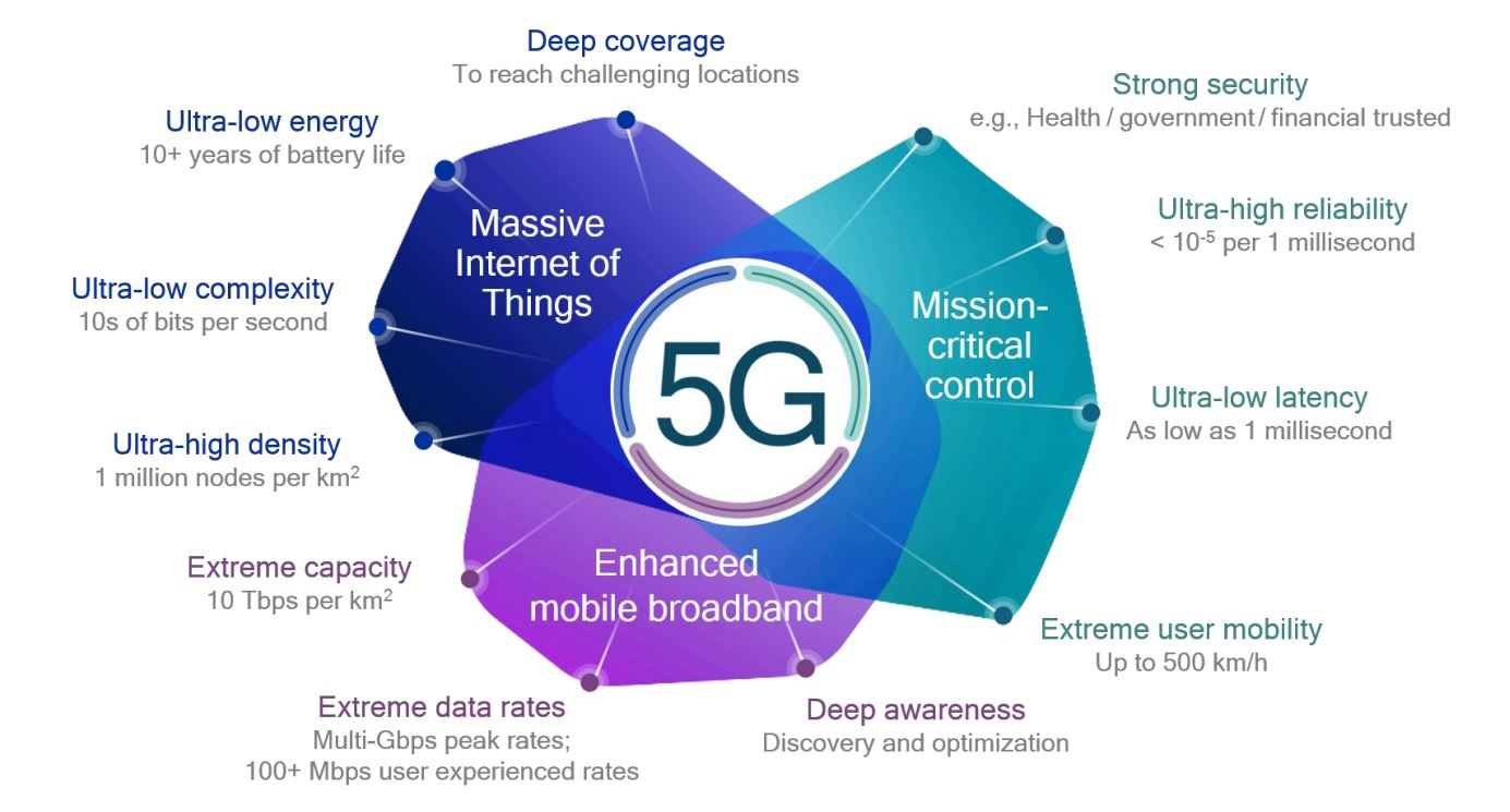 5g benefits Everything you need to know about 5G