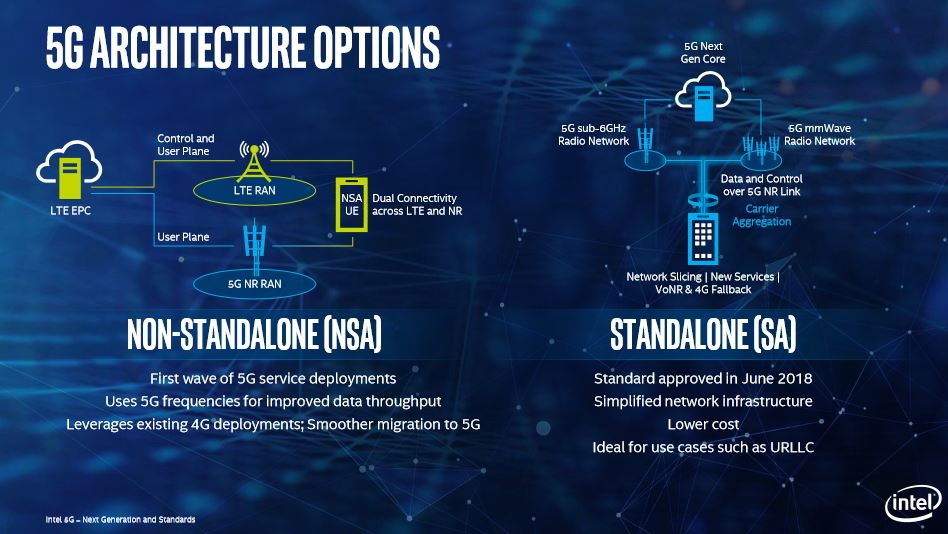 5g deployment options Everything you need to know about 5G