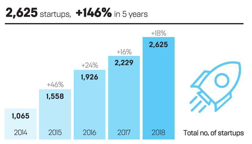HK number of startups
