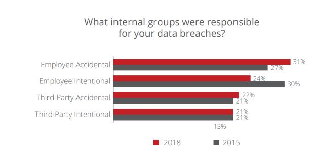 INSIDE McAfee 2019 report graphic 1 Management should lose their jobs for serious data breaches, say IT and security pros