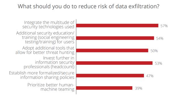 INSIDE McAfee 2019 report graphic 2 Management should lose their jobs for serious data breaches, say IT and security pros
