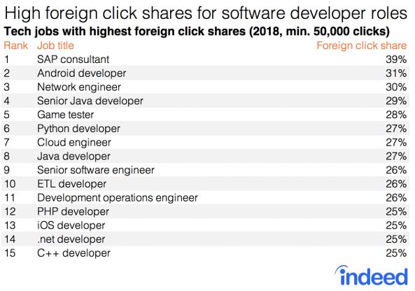 Indeed - jobs with highest foreign clicks