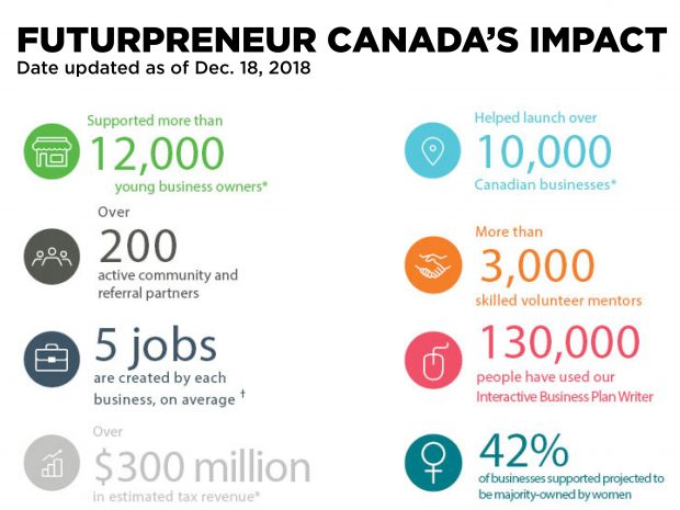 attach 1 e1555107000604 Futurpreneur Canada helping tech start ups thrive with funding and mentorship