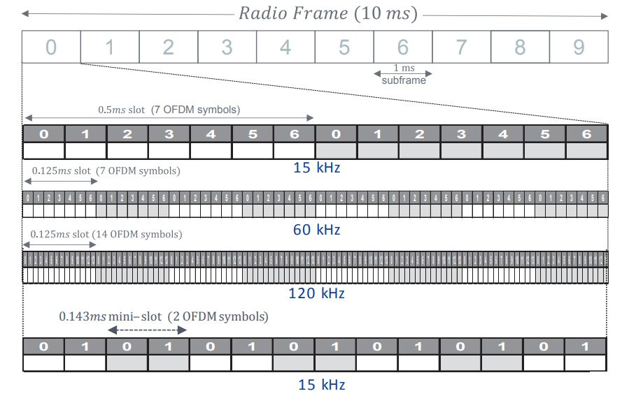 frame slot structure Everything you need to know about 5G
