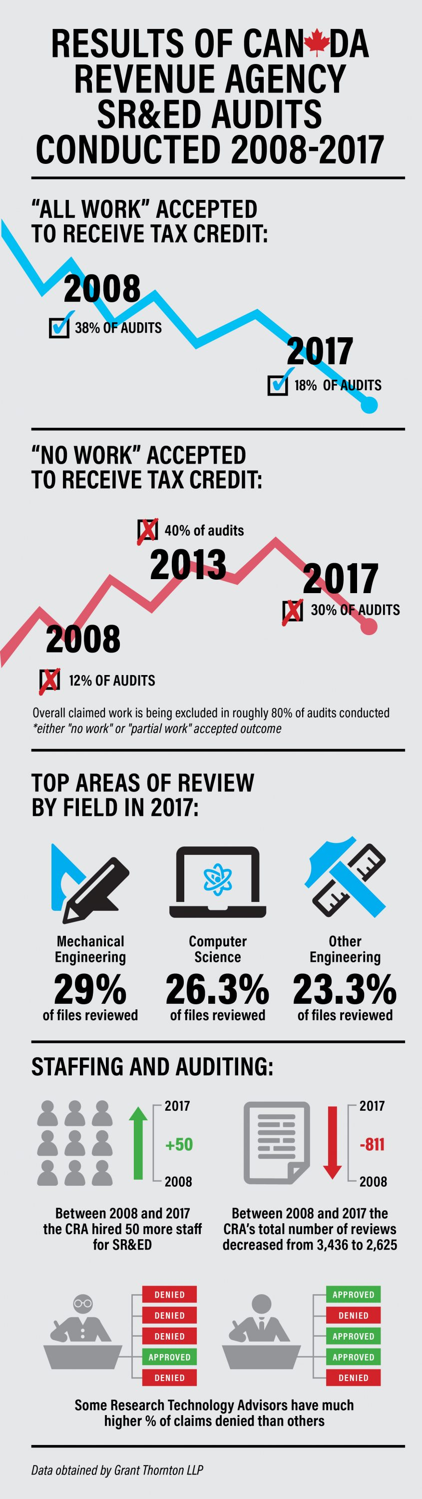 SR&ED infographic 2008 to 2017 by Mel Manasan data from Grant Thornton