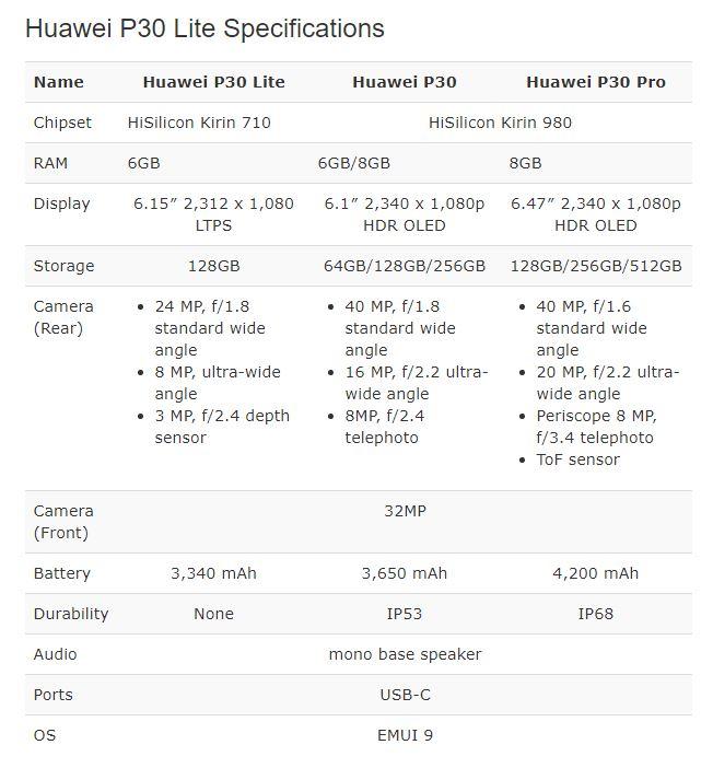 Huawei P30 Lite review: A pretty midrange   Channel Daily News