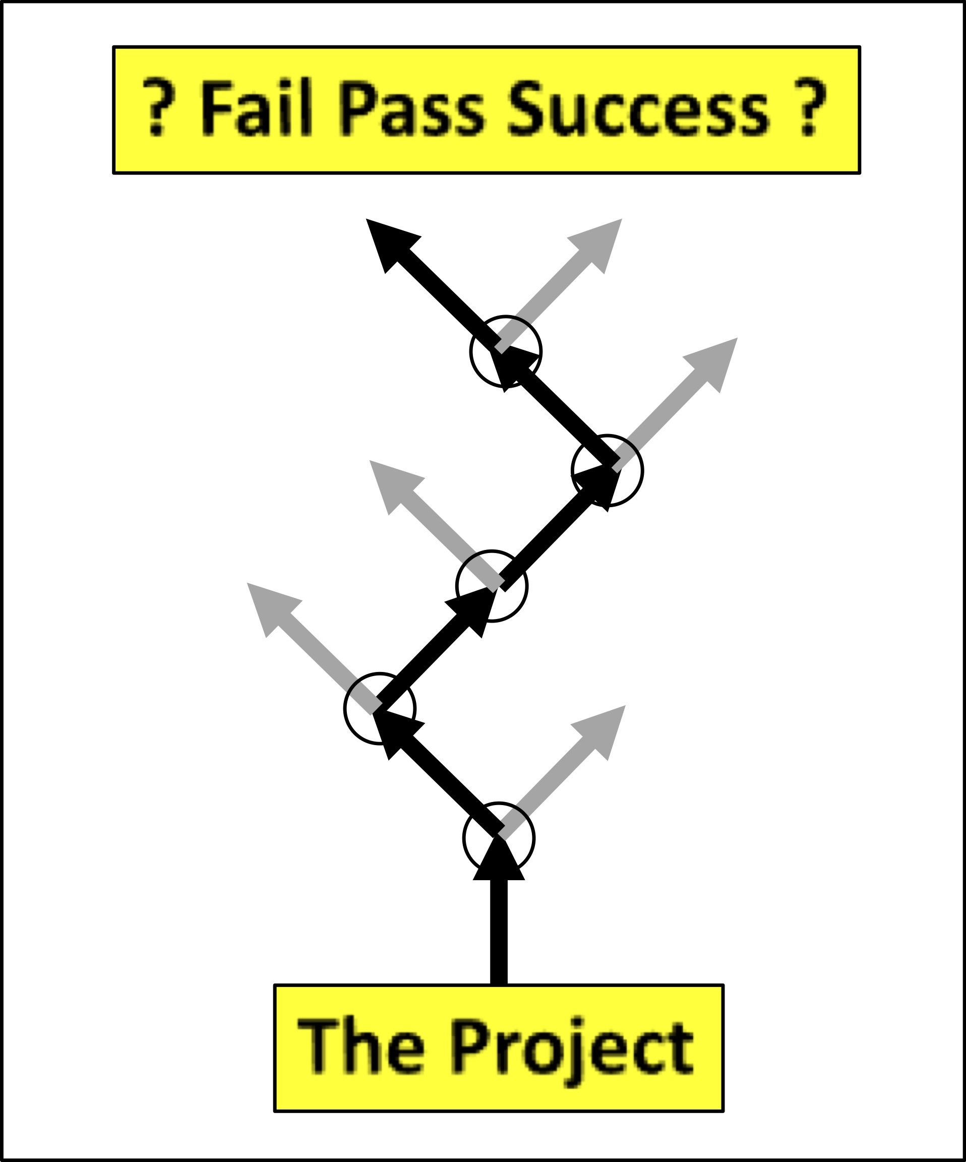 Project Prospects: Three rules for good judgment