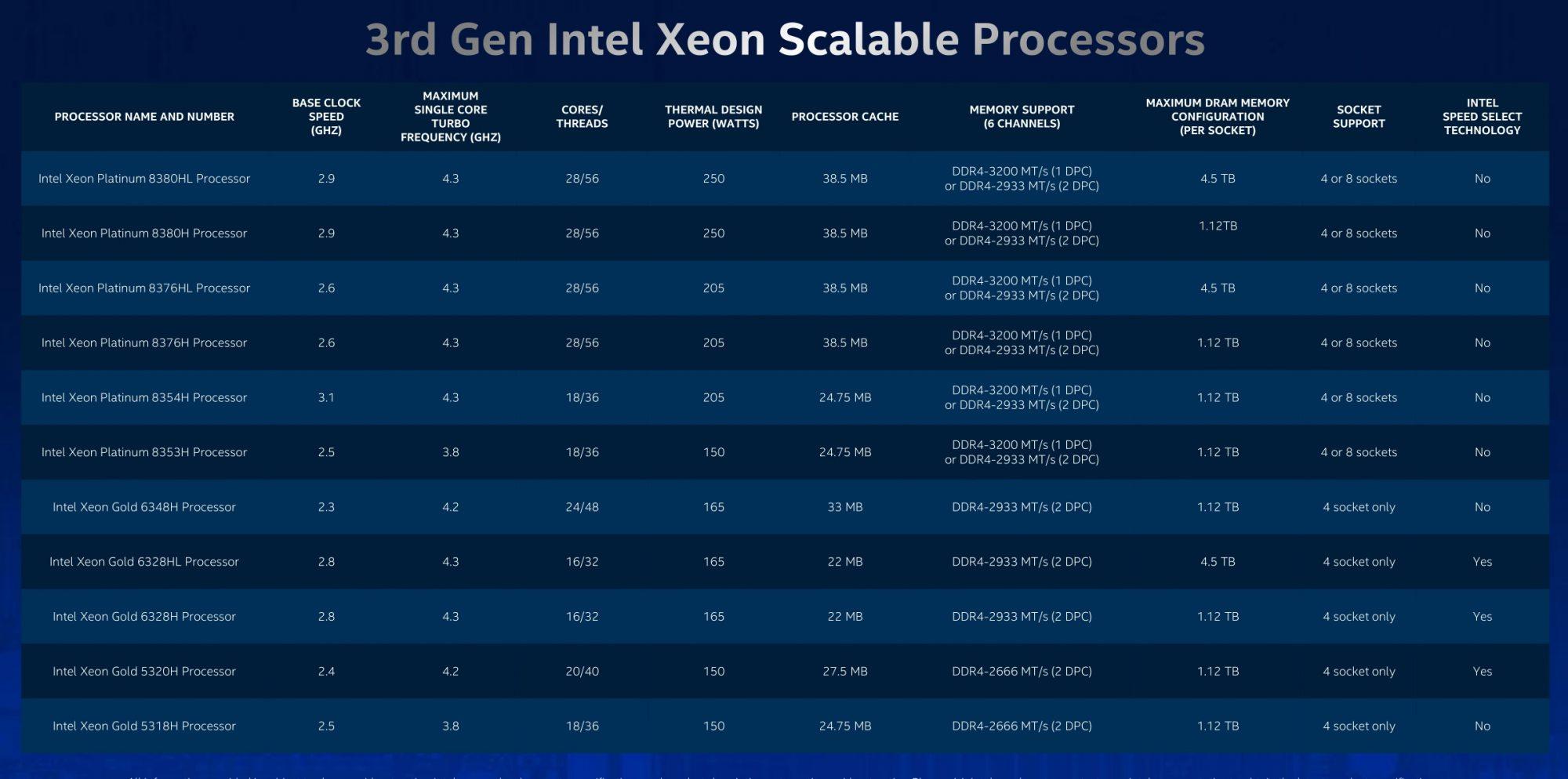 Intel Cooper Lake SKUs