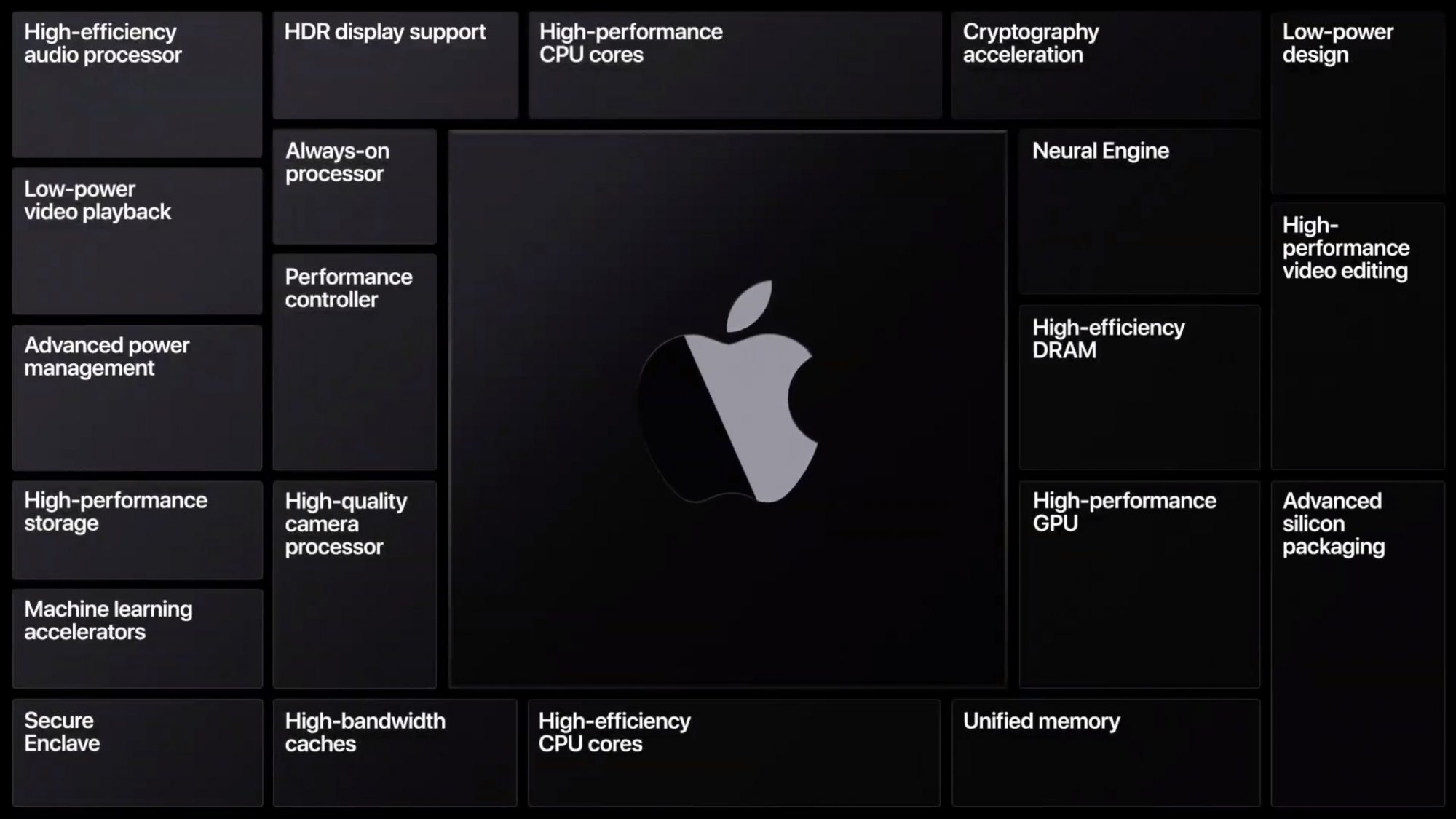 Apple A12Z features and subsystems
