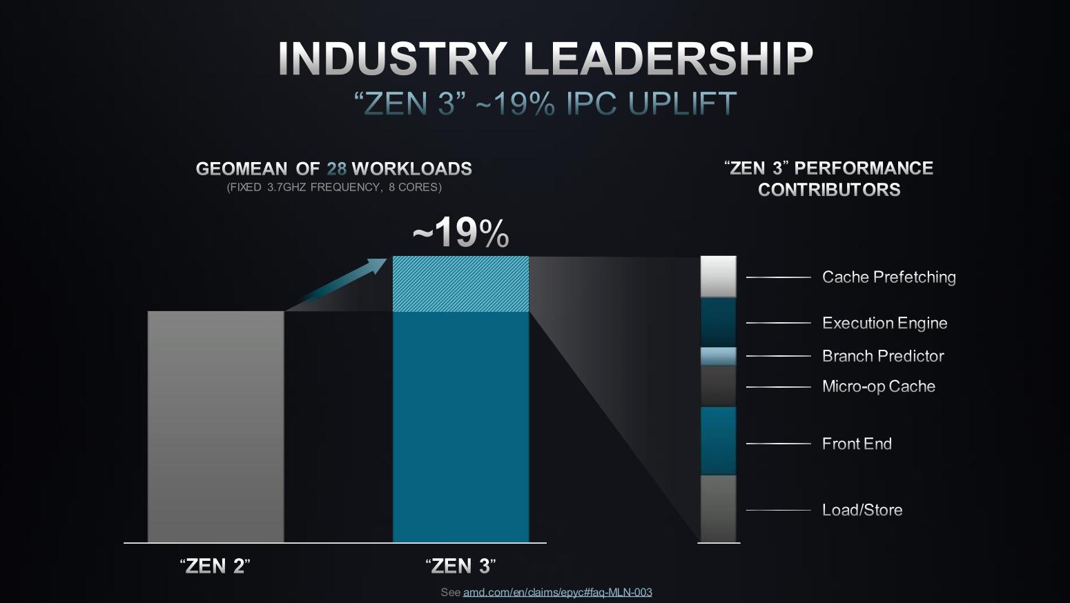 AMD Zen 3 performance improvement breakdown.