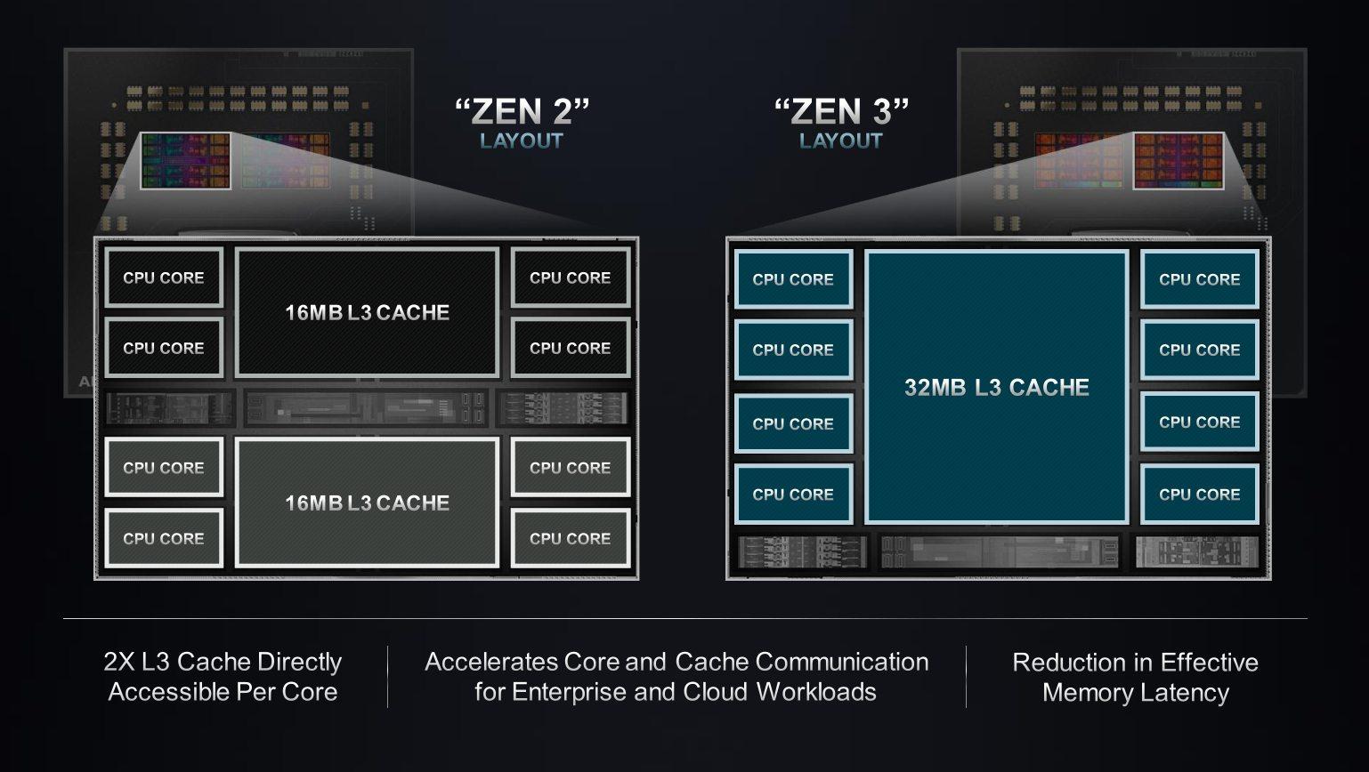Zen 3 cache structure comparison