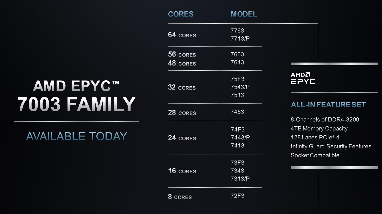 AMD Milan SKU chart