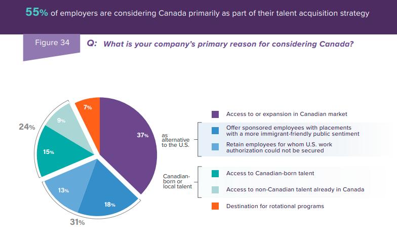 Photo showing why U.S. companies consider Canada