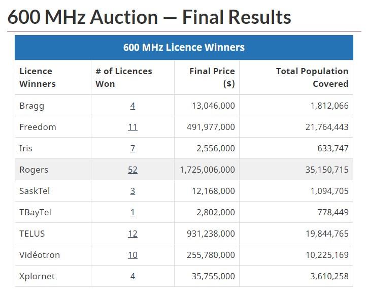 600MHz 5G spectrum auction results breakdown
