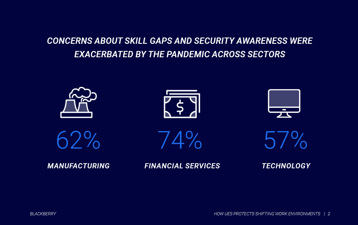 The top three sectors that worry about security skill gap