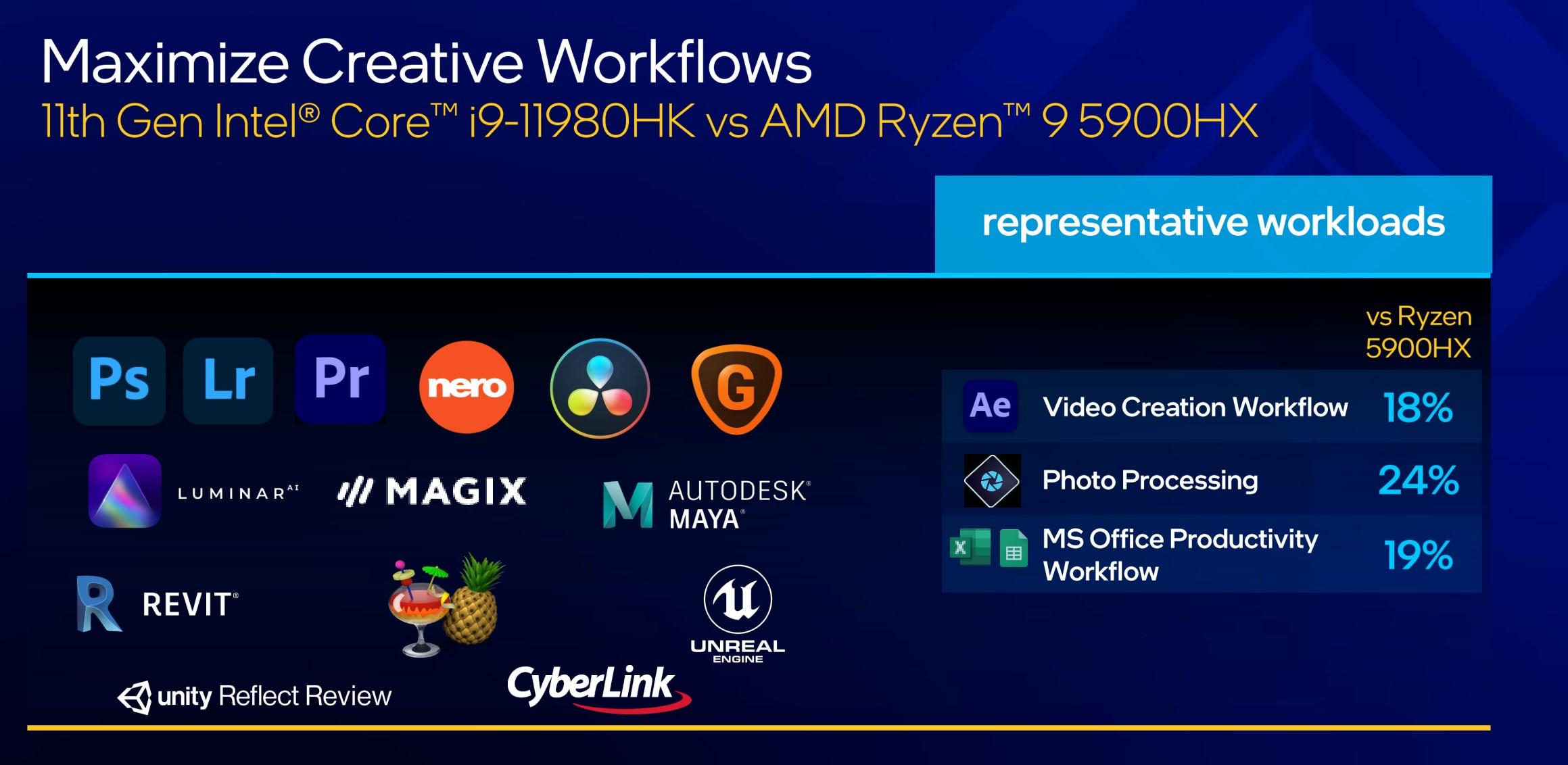 Σύγκριση απόδοσης μεταξύ Intel Core i9-11980HK και AMD Raison 9 5900HX.