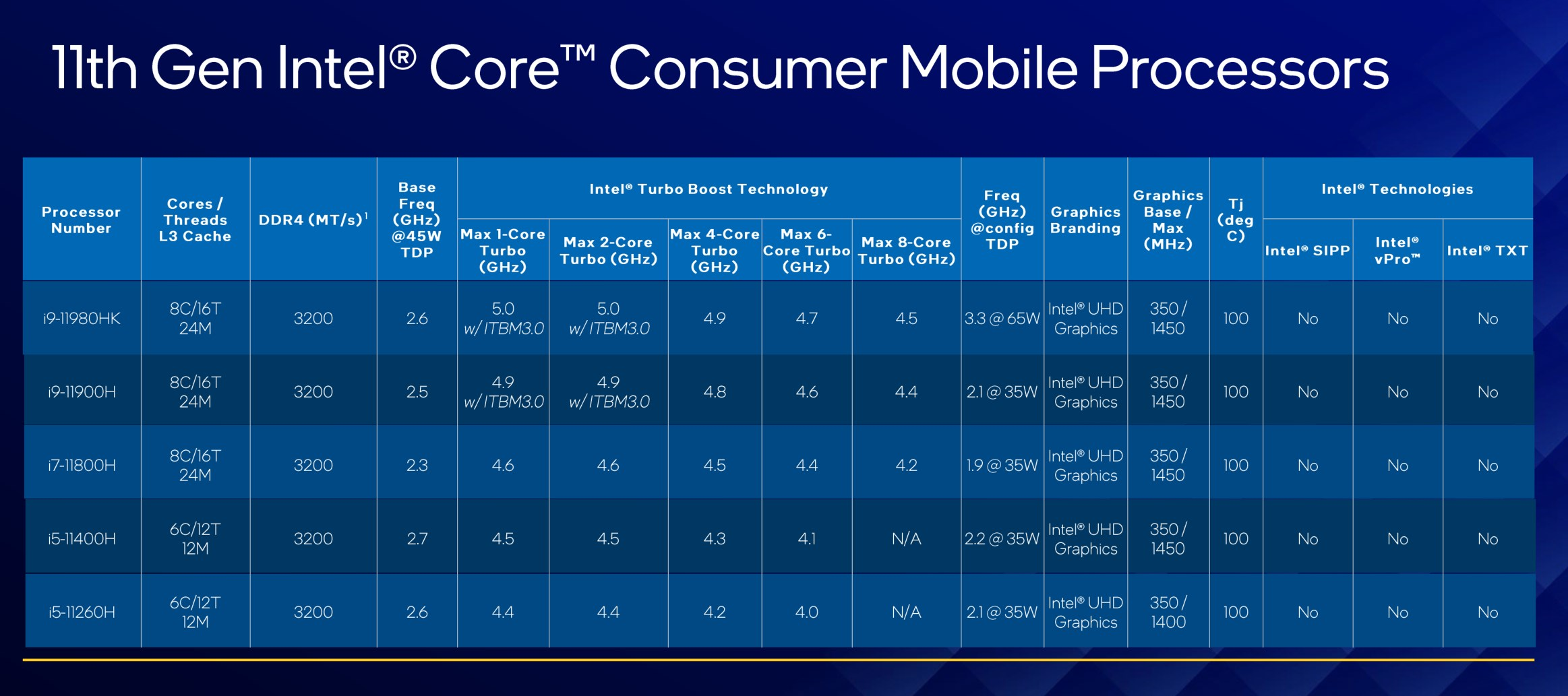 Specifications chart for consumer Tiger Lake-H processors