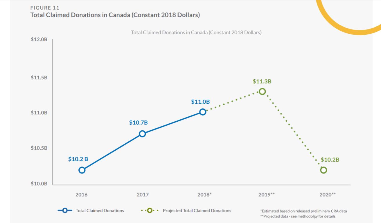 نمودار نشان دهنده کاهش در صندوق های غیر انتفاعی