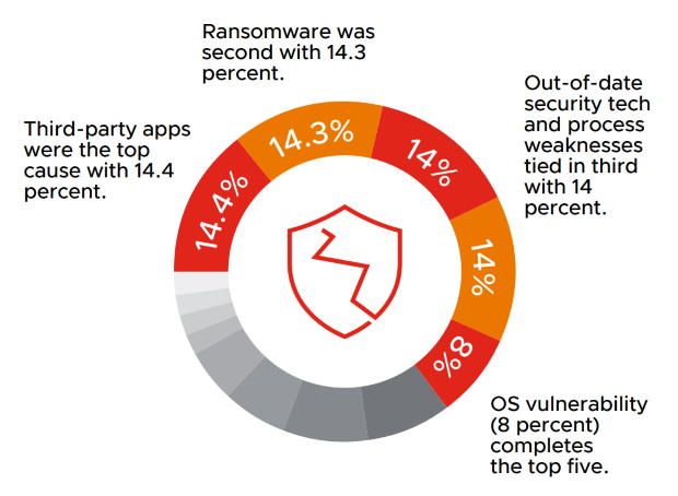Graphic from VMware Global Security Insights 2021 report