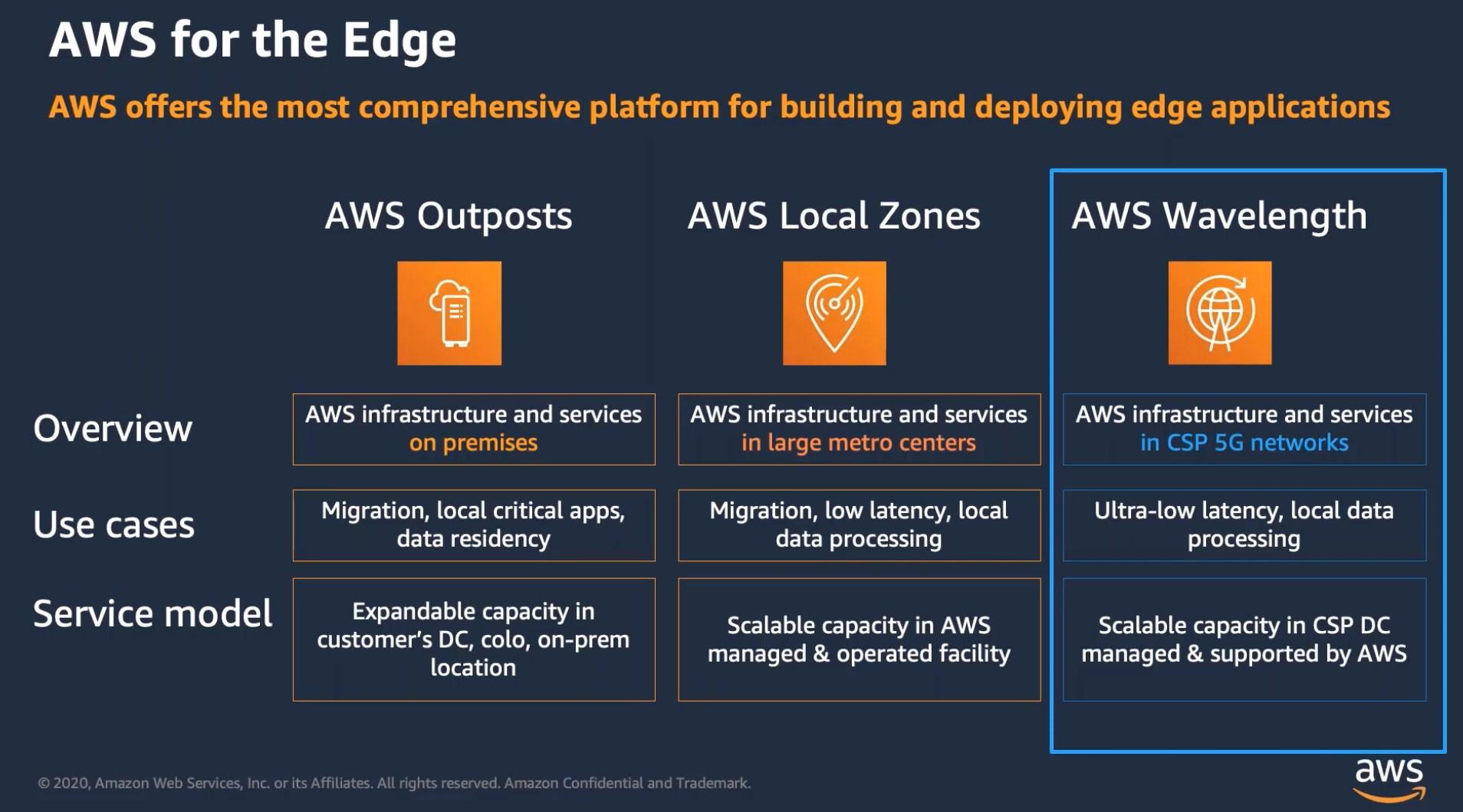 The three AWS edge computing platforms detailed.