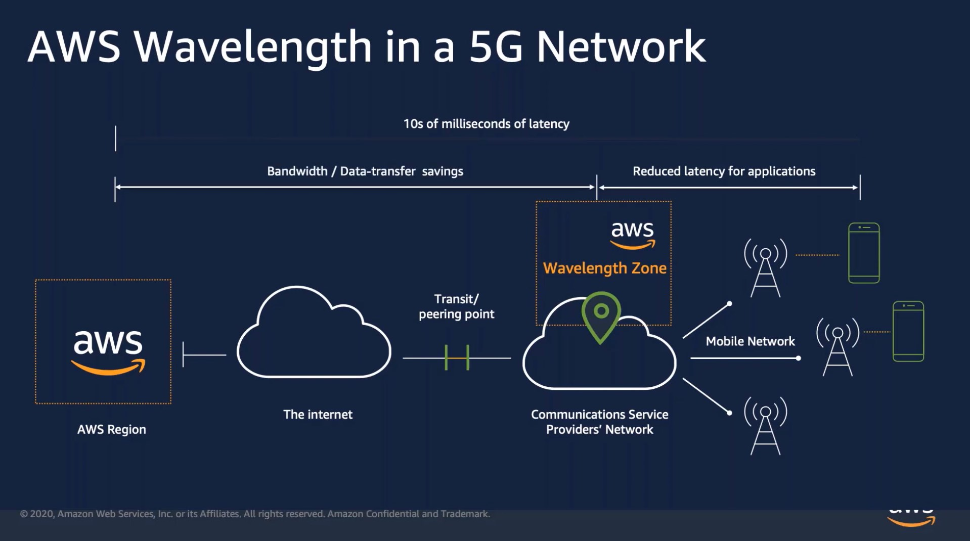 How AWS Wavelength Zone reduces latency in a 5G network.