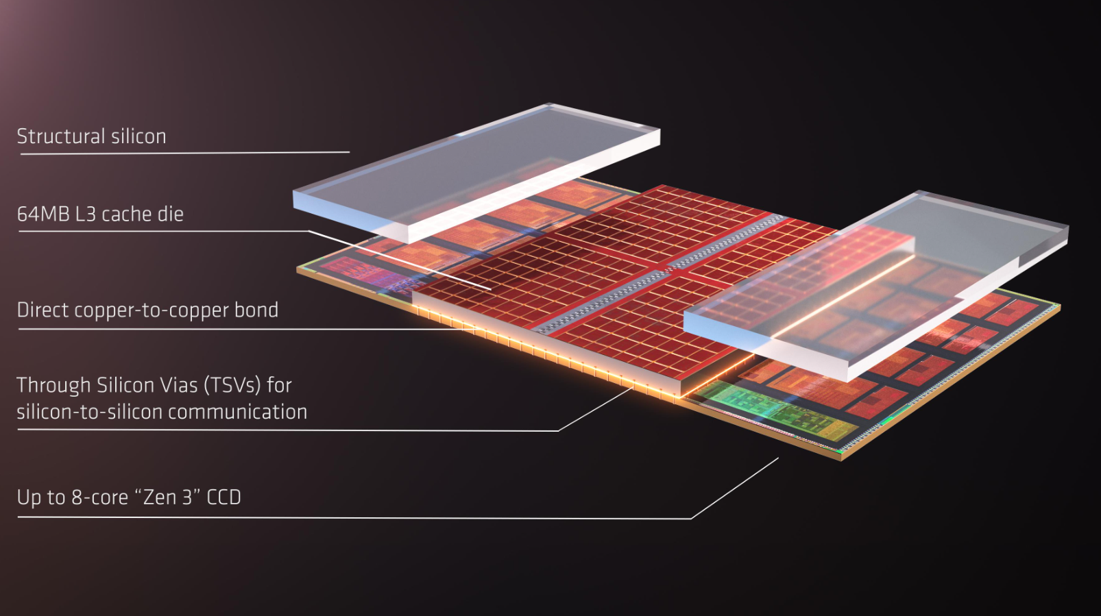 AMD Computex 2021 3D chip stacking technology breakdown