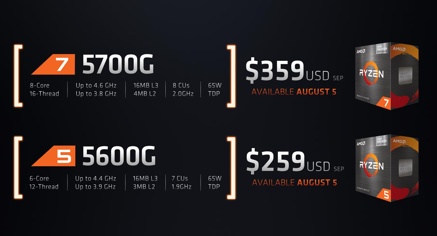 The new AMD Ryzen 5000 APUs with specifications.