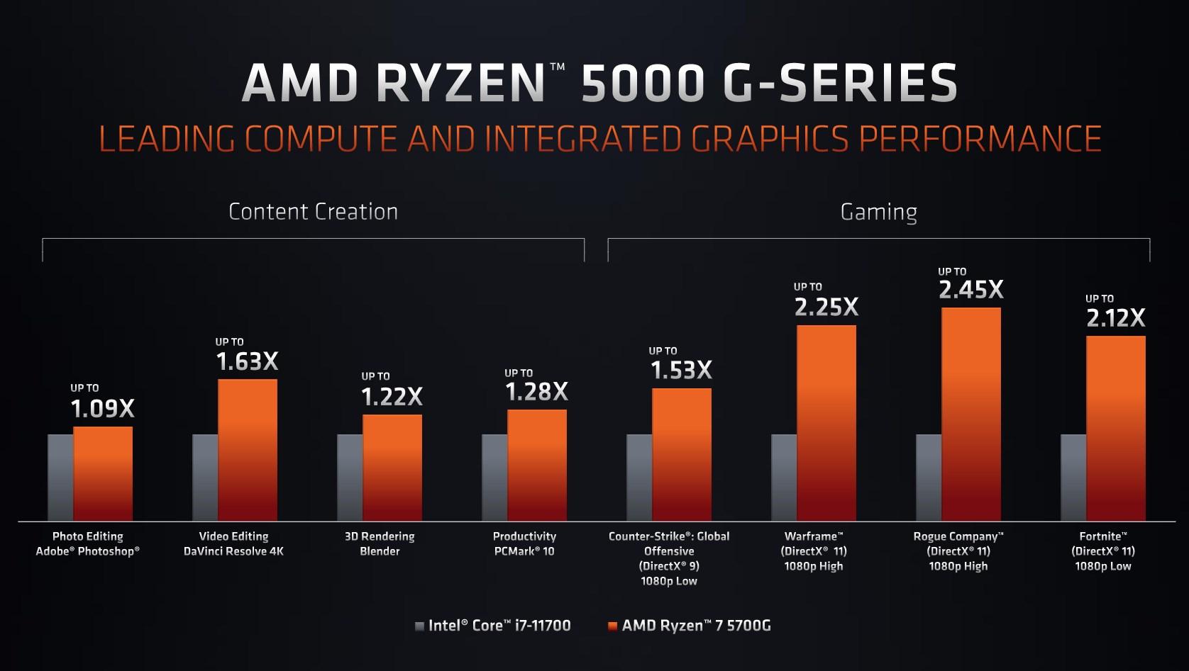Ryzen 7 5700G versus the Intel Core i7-11700
