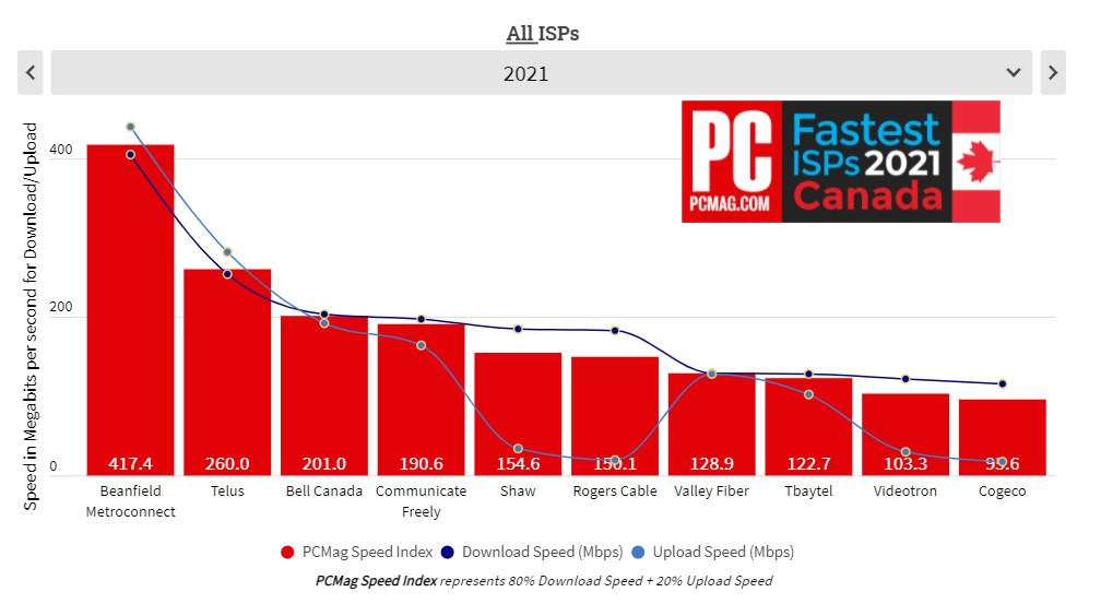 PCMag internet ranking 2021 - all ISPs