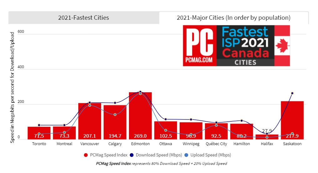 PCMag internet ranking 2021 - internet speeds sorted by pipulation size